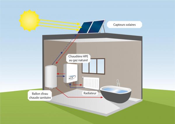Chaudière à condensation et chauffe-eau solaire classique