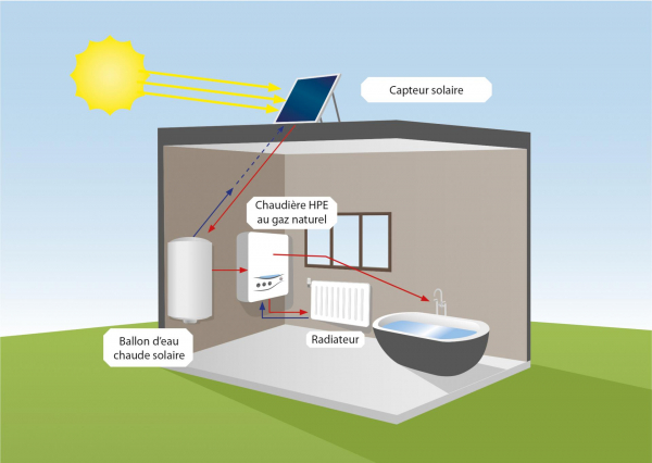 Chaudière à condensation et chauffe-eau solaire optimisé