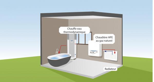 Chaudière à condensation et chauffe-eau thermodynamique